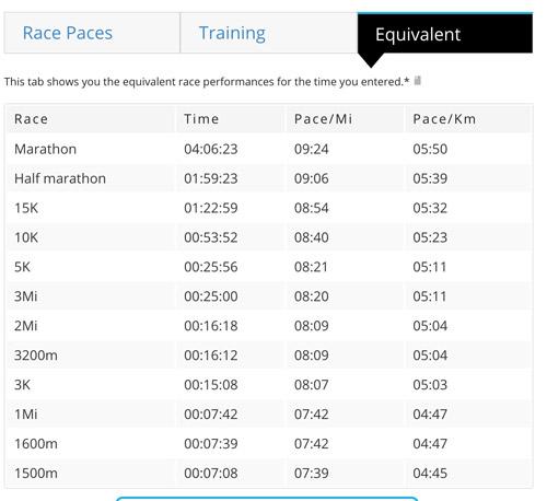Jack Daniel's Training Pace Equivalent
